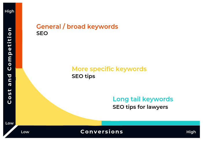 diagram showing what a long tail keyword is