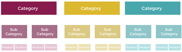 basic website structure diagram