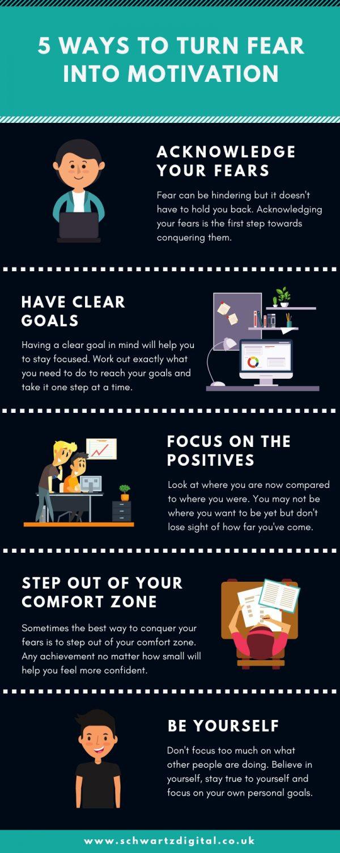 turn fear into motivation